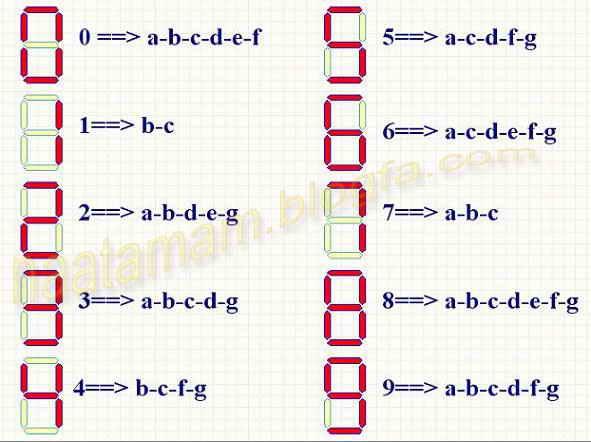 چگونگی نمایش اعداد 0 تا 9